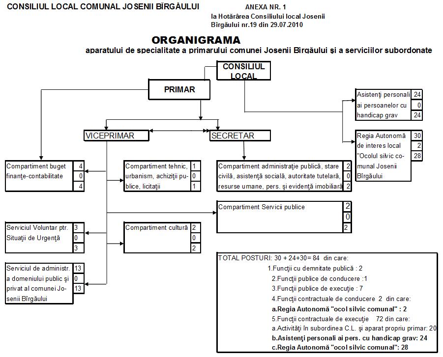 organigramajb